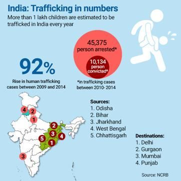 Image result for human trafficking by NCRB