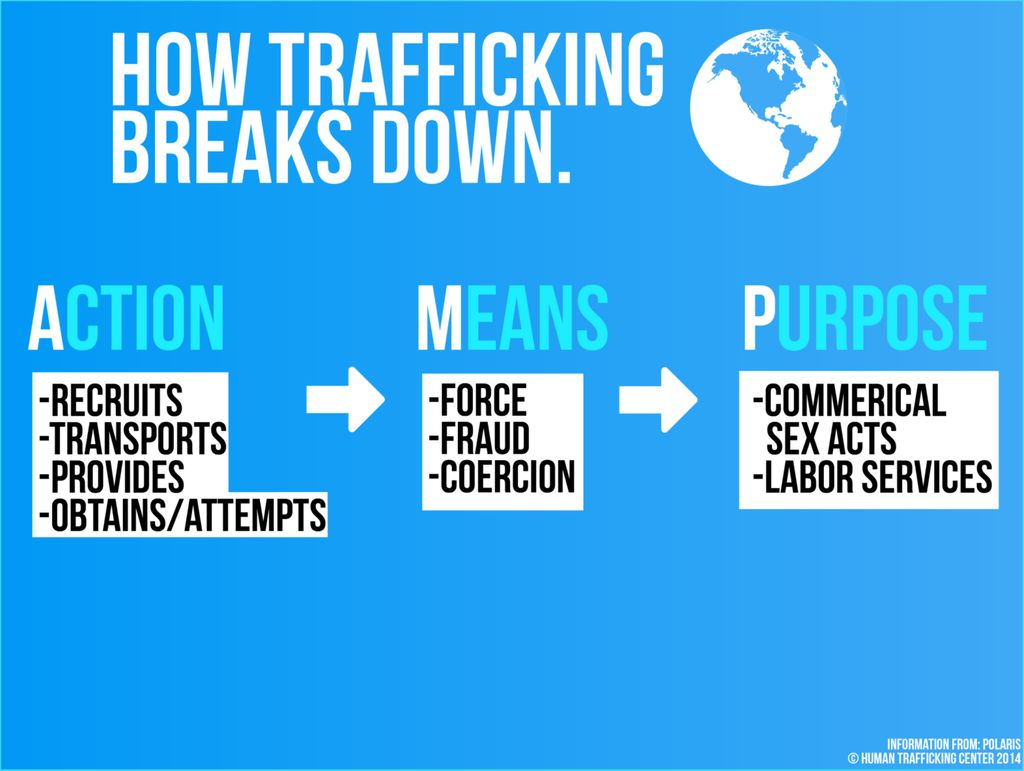 Image result for human trafficking solutions