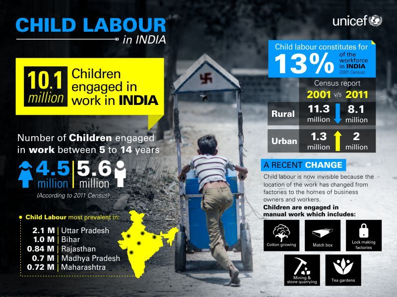Image result for child labour in india statistics