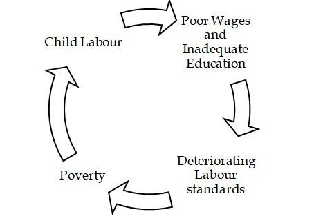 Image result for effects of child labour
