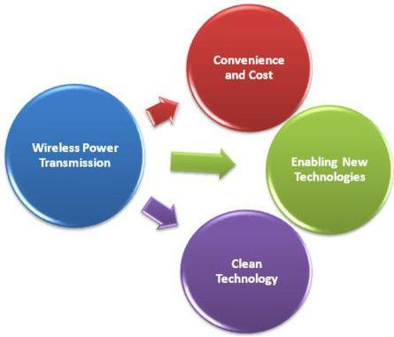 Future With Wireless Power Transmission | Wrytin