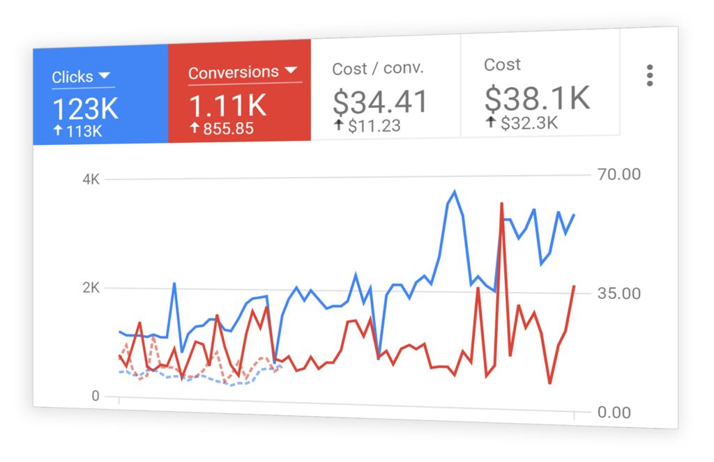 Demo Google AdWords