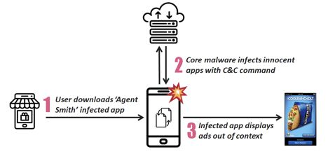 New Malware Infected 25 Million Devices In India From Pre